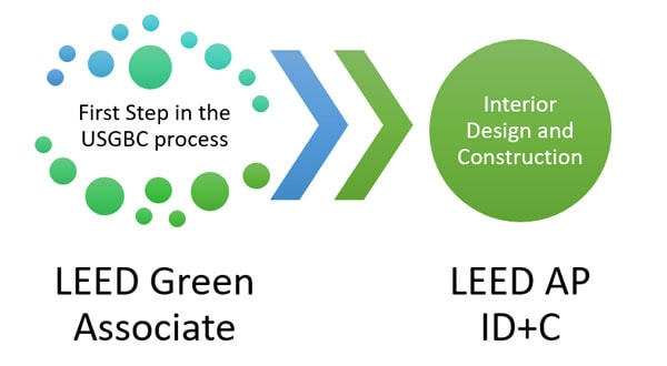 LEED AP ID+C Exam