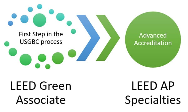 LEED Green Associate Exam